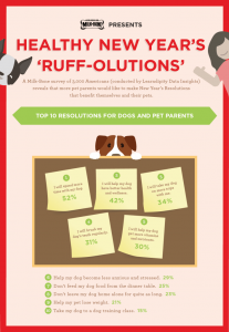 Resolutions from Pet Parents